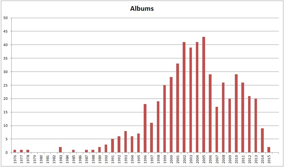 Albums (pre)