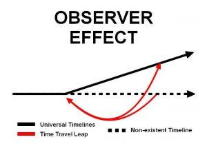 Observer-Effect